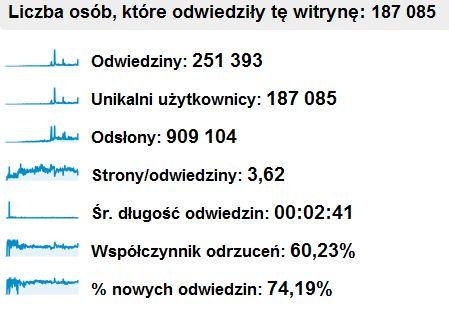 statystyki 2drink w pierwszym roku istnienia